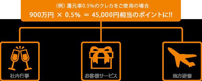 (例)還元率0.5%のクレカをご使用の場合 900万円×0.5%=45,000相当のポイントに!! 社内行事やお客様サービスや地方研修に