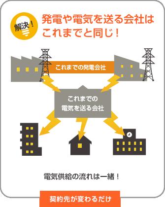 発電や電気を送る会社はこれまでと同じ!電気供給の流れは一緒!契約先が変わるだけ